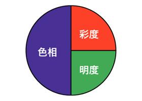 一般色覚の人の色相・彩度・明度のバランス