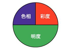 色相・彩度・明度のバランスが大きく違う場合