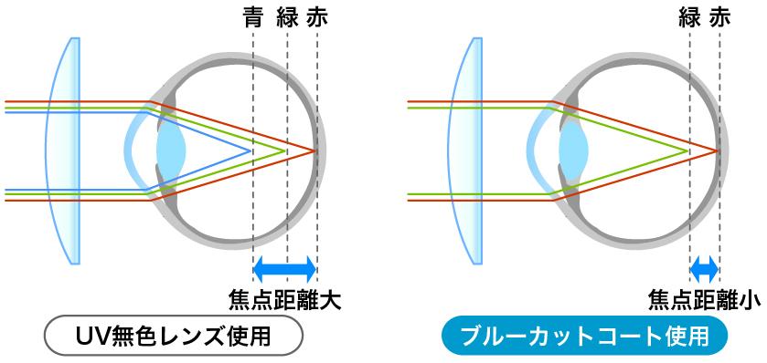 青色光は短い波長で散乱しやすく眩しさやチラつきの原因にエネルギーが強く眼への負担も大