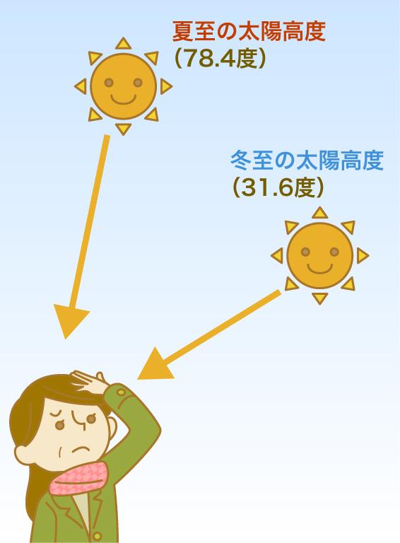 冬の方が 紫外線を眼に受けやすい?