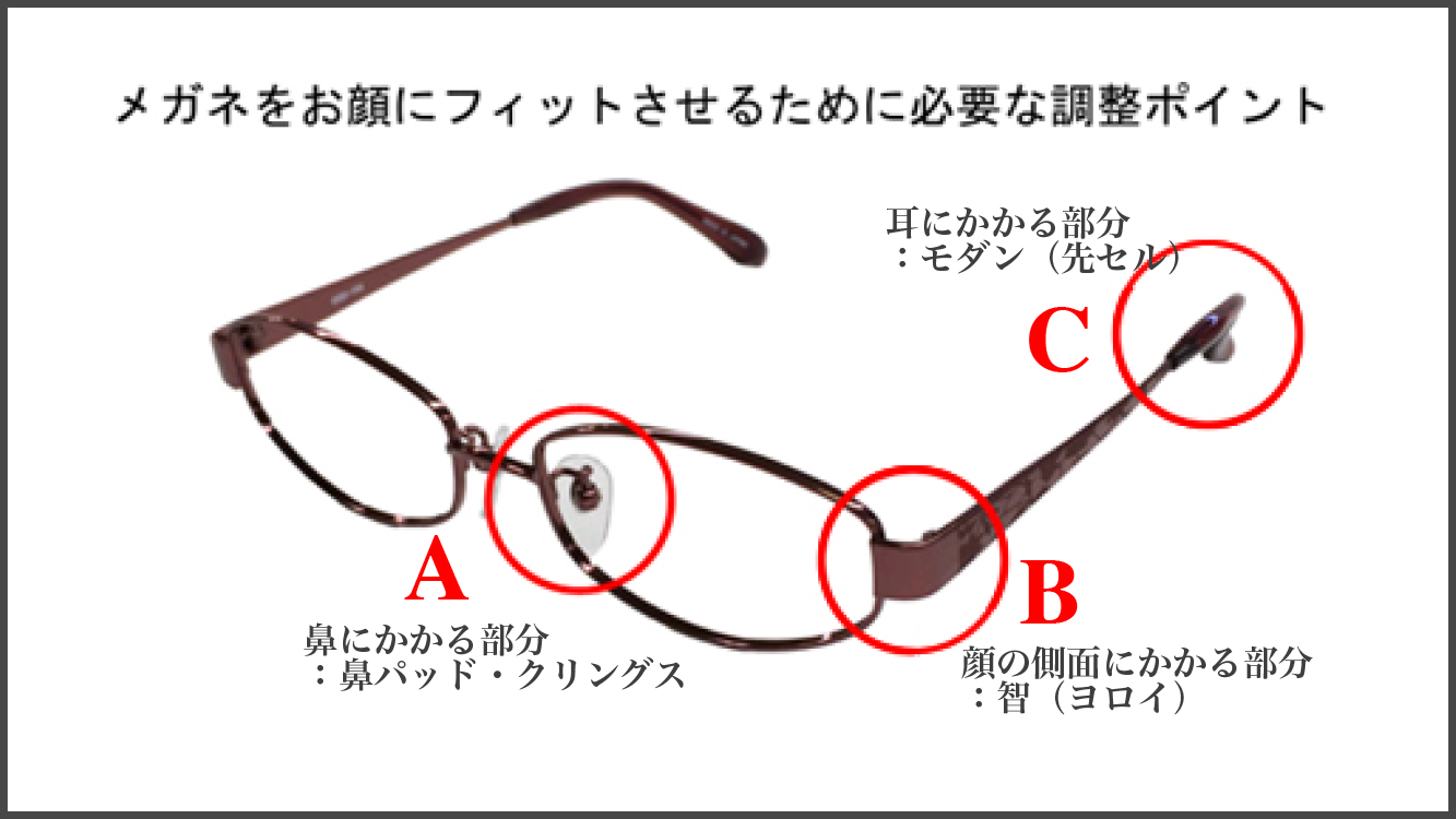 メガネ調節ポイント