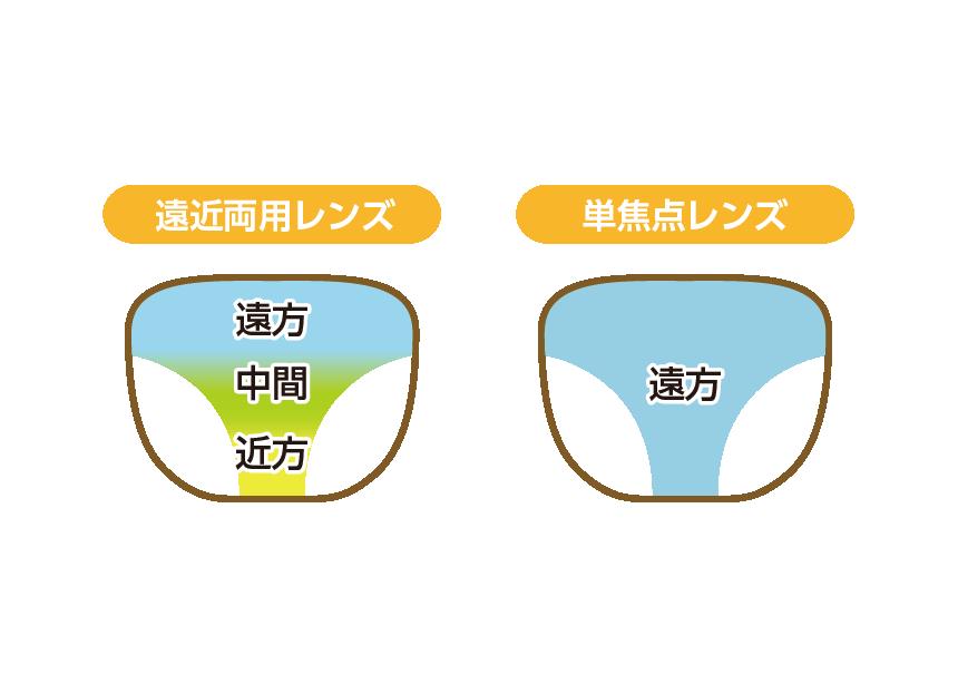 オススメのメガネレンズ
