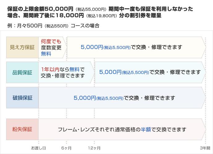 500円コース